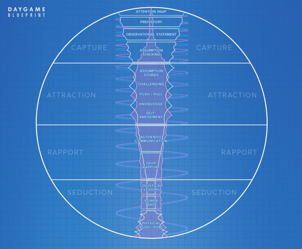 daygame-blueprint-diagram